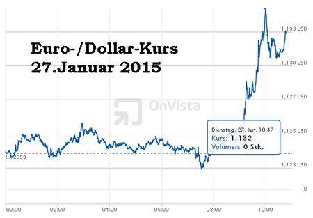 Kurs euro dolar forex
